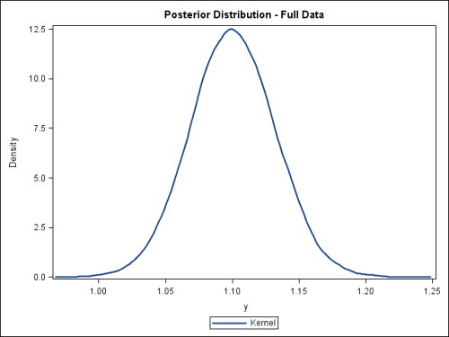 Sampling from a Bayesian Posterior Distribution in SAS