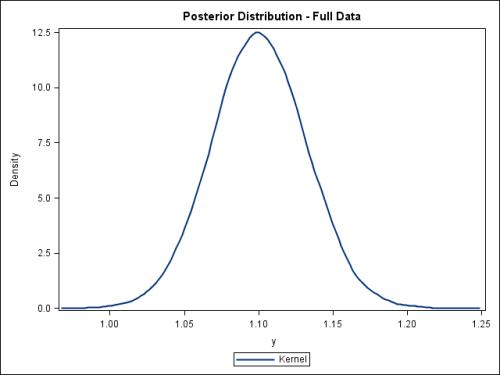 Full Posterior Distribution